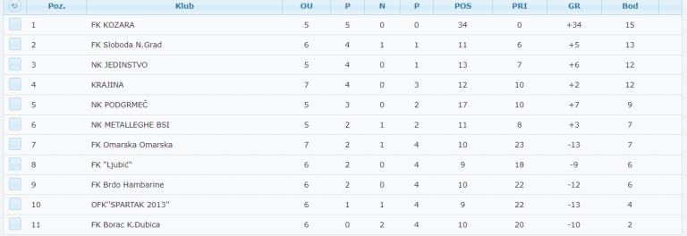 Tabela juniorske lige